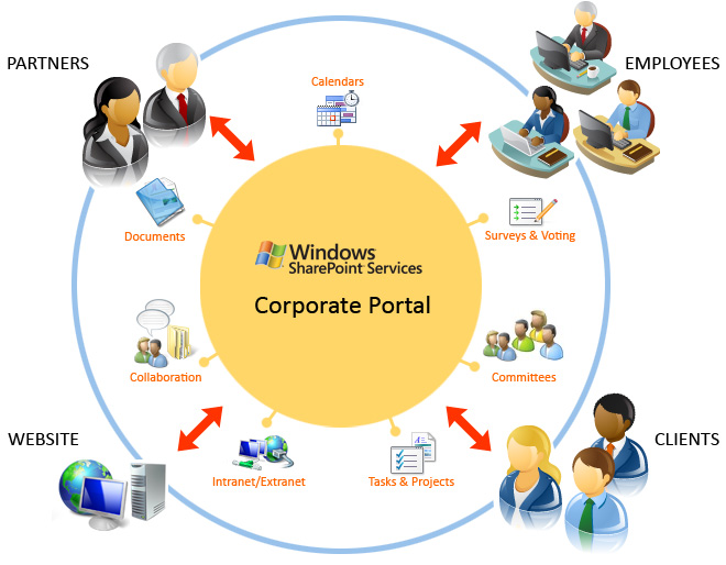 how to create an intranet site using sharepoint 2013